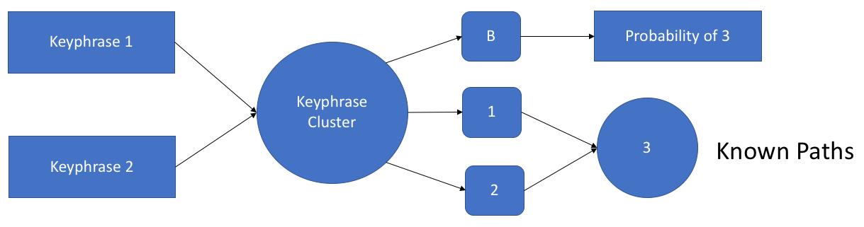 Markov Chain for SEO