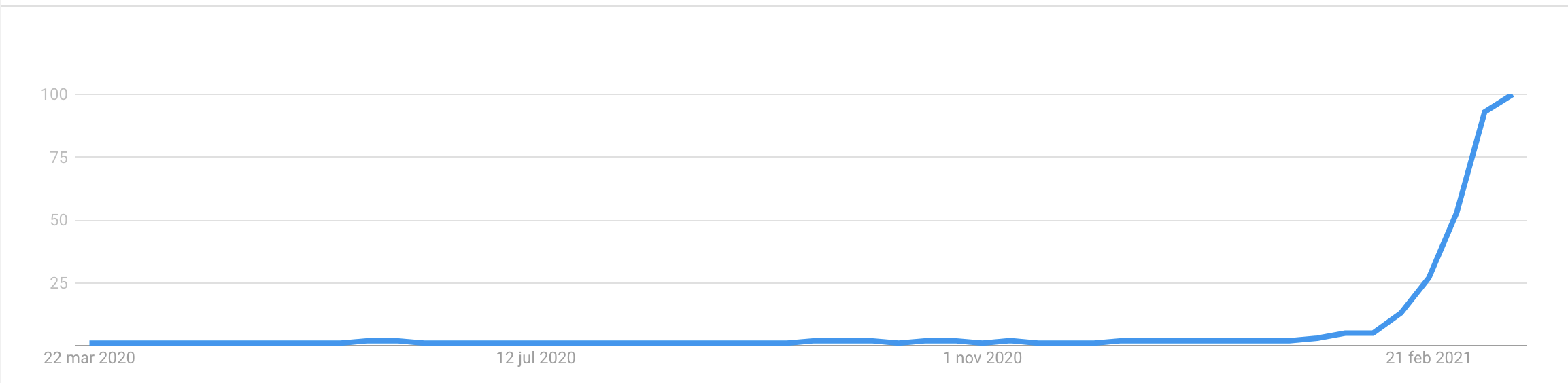 Trend of Non Fungible Token in Google