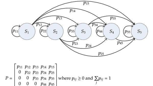 Markov Chain Illustration